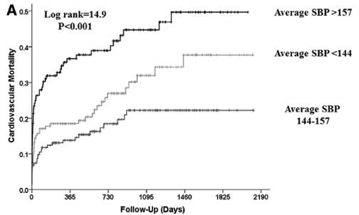 図:収縮期血圧と死亡率