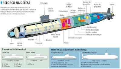 Protótipo de submarino nuclear ficará pronto em 3 anos, diz Marinha