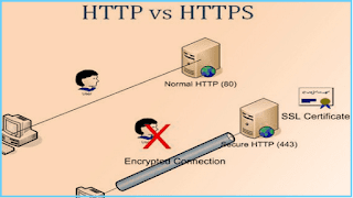 enable https in blogger blog, free ssl certificate