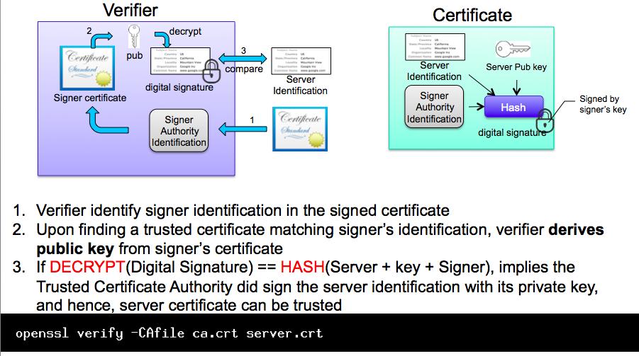Nayot Poolsappasit Memories Ssl Certificate For Software Developer
