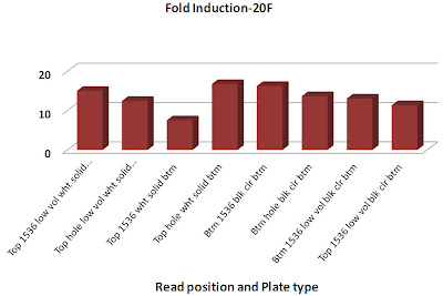 fold induction