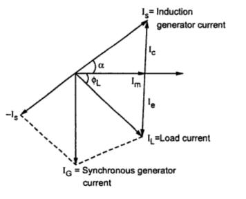 circuit diagram of induction generator phasor diagram of induction generator
