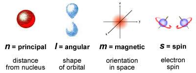 Principal Quantum Number Definition Chemistry
