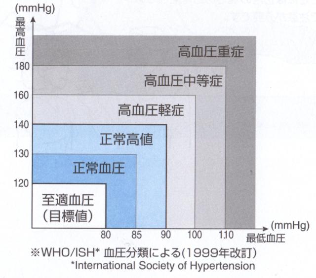 血圧分類表