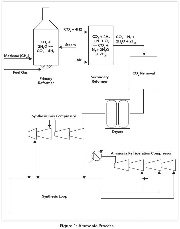proceso de amoniaco ~ simulación de procesos químicos