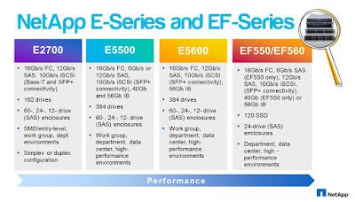 NetApp E-Series and EF-Series