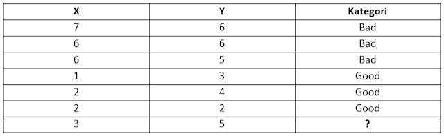 Algoritma K-Nearest Neighbor dan Contoh Soal