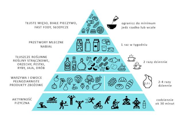 piramida żywienia fleksitarianizm