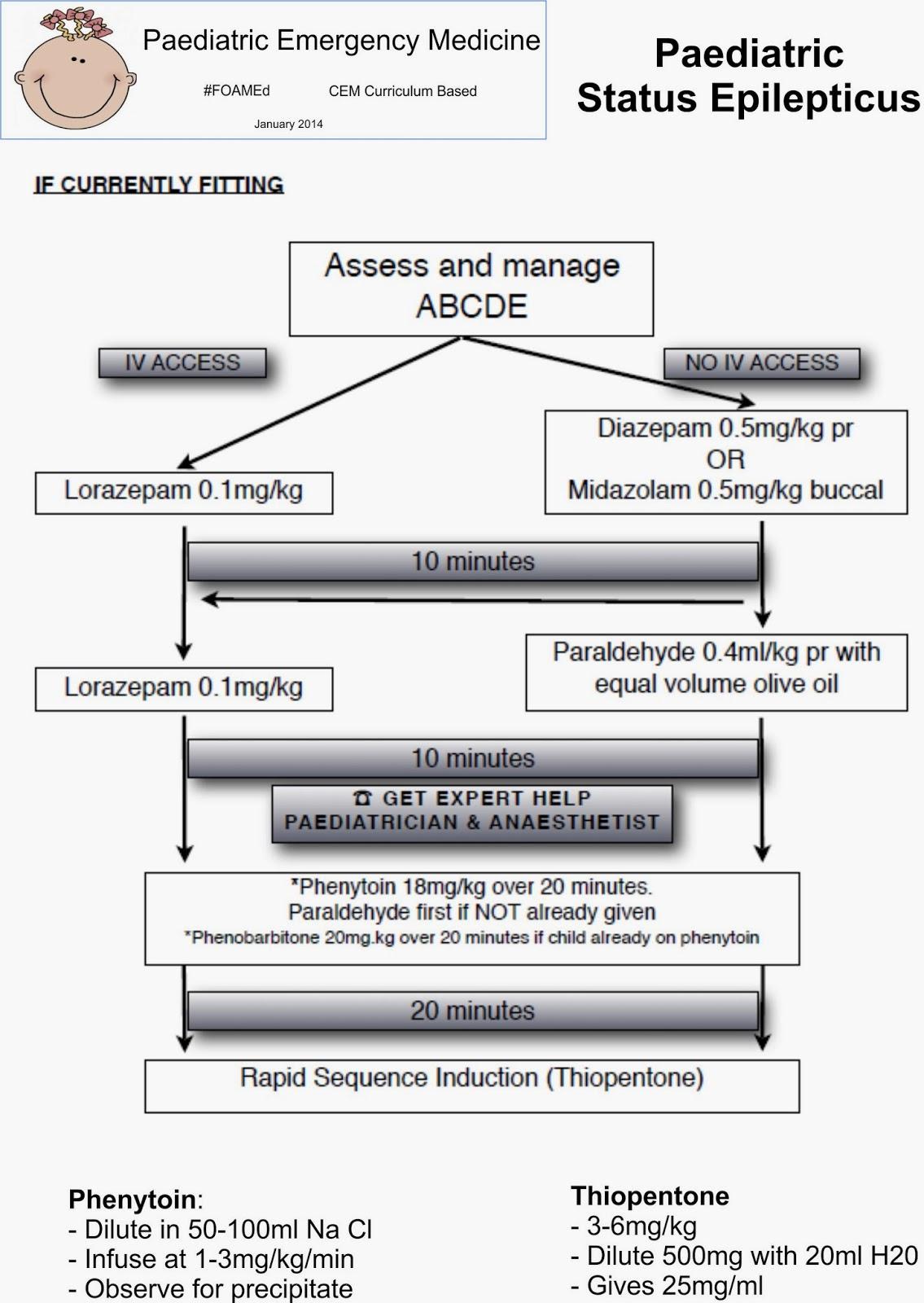 Paediatric Emergency Medicine Summaries