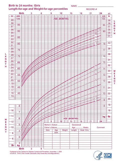 Carta perkembangan berat dan tinggi bayi perempuan