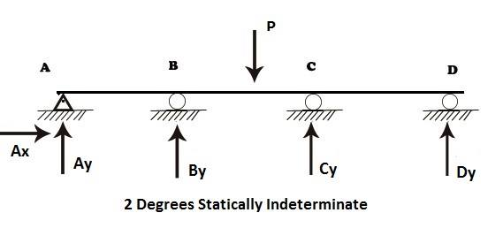 deflection of determinate structures Analysis of statically determinate trusses theory of structures common types of trusses a truss is one of the major types of engineering structures which.
