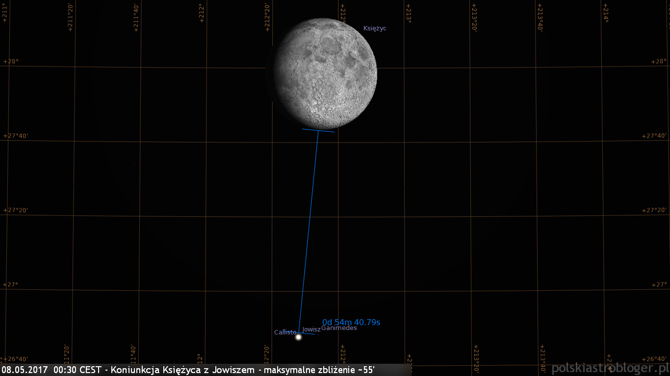 08.05.2017  00:30 CEST - Koniunkcja Księżyca z Jowiszem - maksymalne zbliżenie ~55'