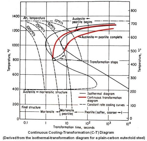 diagram ttt and cct sekolah 007 : cct diagram - findchart.co