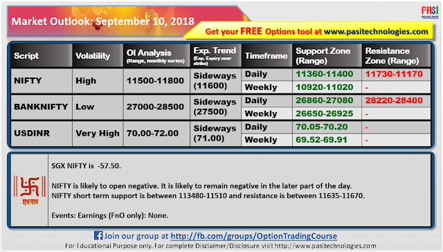 Indian Market Outlook: September 10, 2018