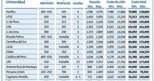 Ranking Carreras Universitarias Que Tienen Más Y Menos: Carreras Acreditadas Del Perú : Universidades E Institutos