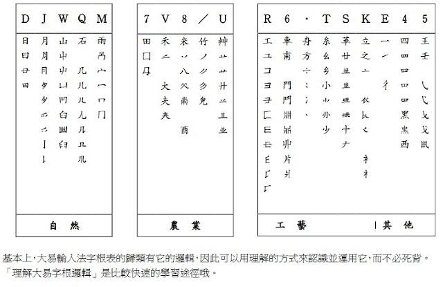 大易輸入法字根表 【pdf下載】