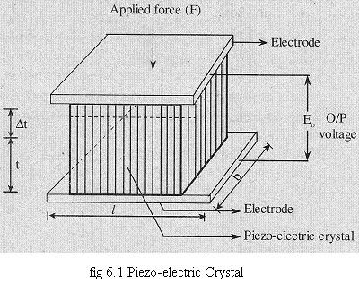 UNIQUE TECHNOLOGIES: Piezo-electric effect