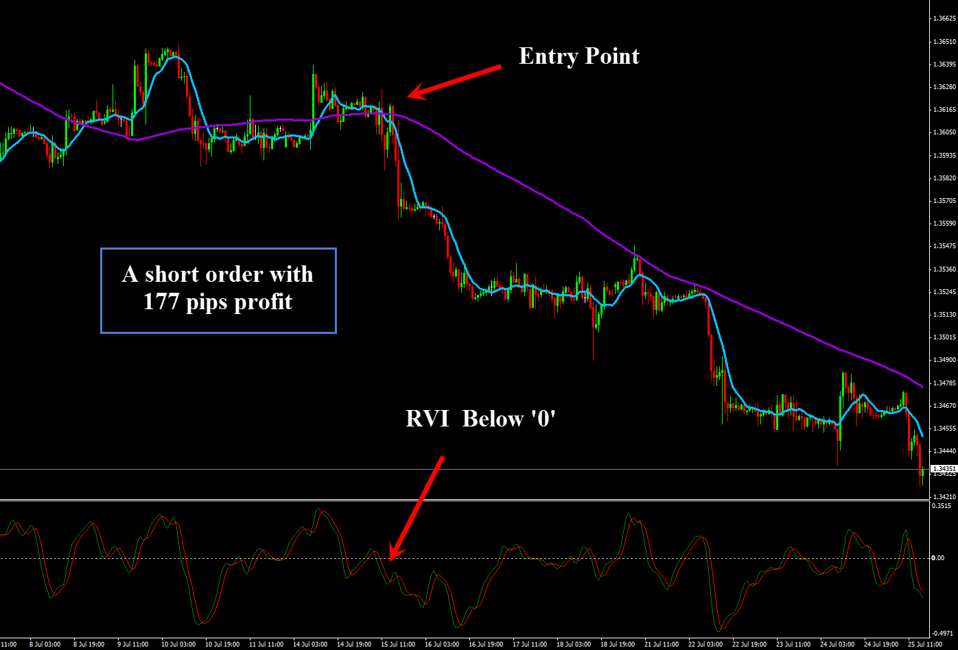 Forex binary option trading strategies