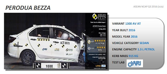 Perodua Bezza Safety Test Result - ASEAN NCAP