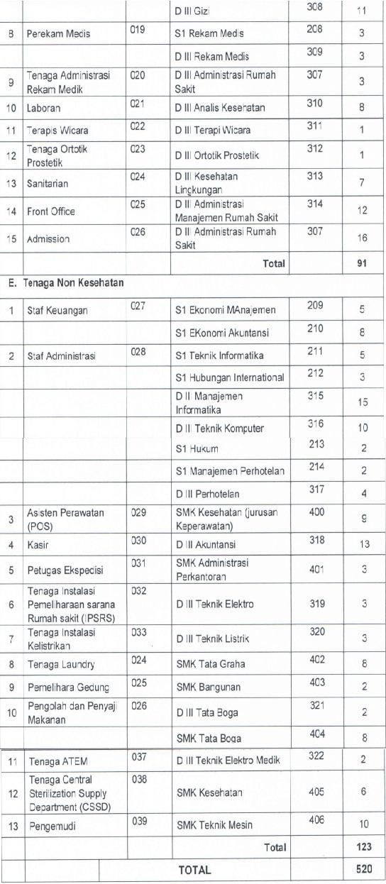 Lowongan Kerja Non PNS Rumah Sakit Bali Mandara Besar Besaran Minimal SMA SMK D3 S1