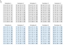 Baik 1 lembar karton gambar tabel perkalian bagi angka huruf tari baju. Penajam Com Unduh Download Perkalian 1 Sampai 10 Format Pdf