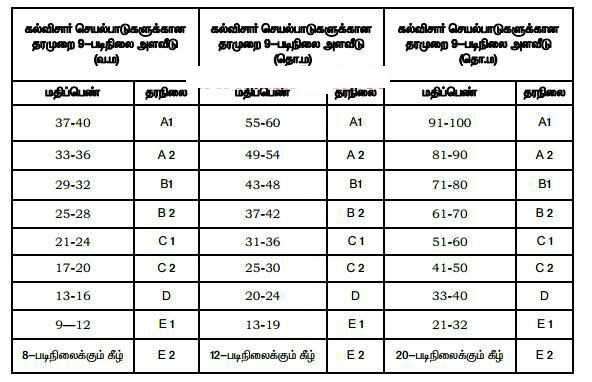 Image result for CCE GRADE SHEET - FA(A), FA(B), SA