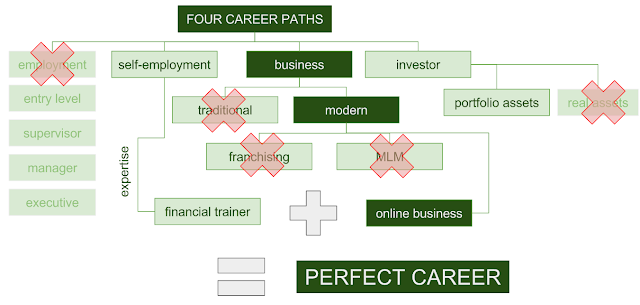 Finding the perfect career path