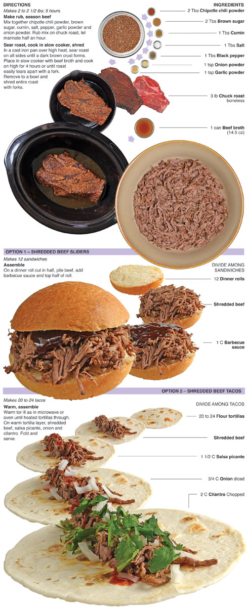 Behind the Bites: Crock-pot Shredded Beef Sliders and Tacos