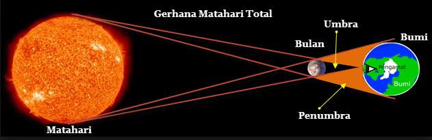 kamu harus tahu, gerhana matahari total di 7 provinsi tanggal 9 maret 2016
