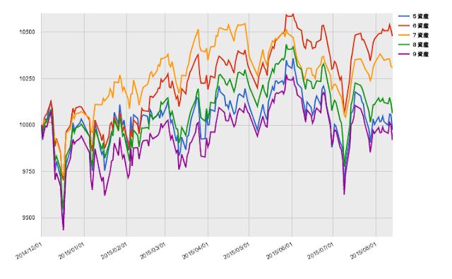 バランスファンドの指数推移