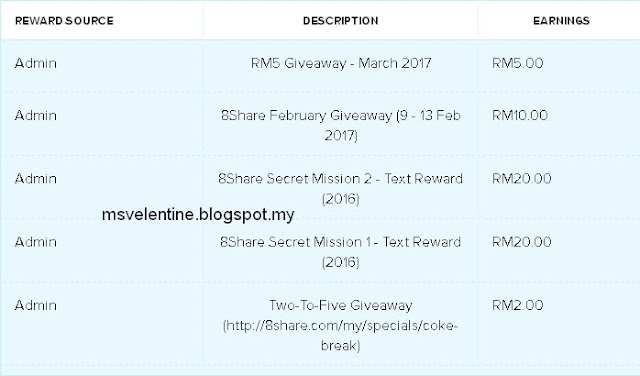 Menang Giveaway March 8share