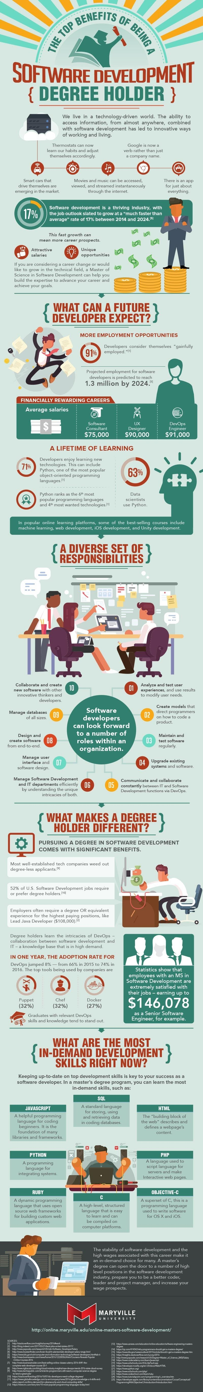 Top Benefits of Being a Software Development Degree Holder #infographic