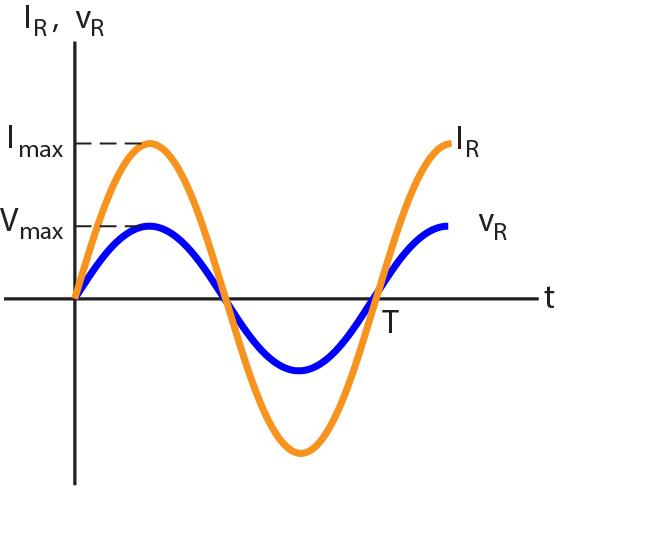 Rangkaian resistor induktor dan kapasitor pada arus bolak balik gambar grafik tegangan dan arus pada resistor terhadap waktu ccuart Images
