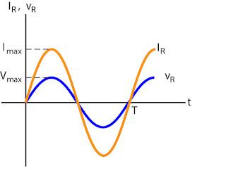 Gambar grafik tegangan dan arus pada resistor terhadap waktu