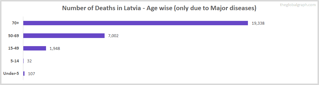 Number of Deaths in Latvia - Age wise (only due to Major diseases)