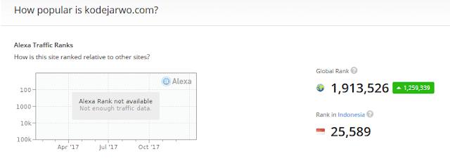 Cek Alexa Via Situs Alexa