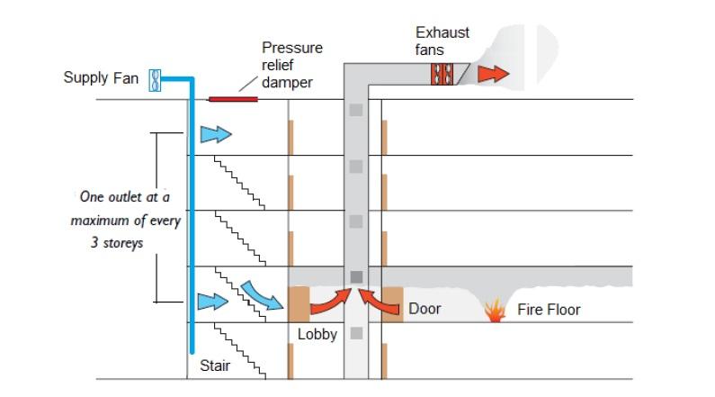 Smoke Management System Design