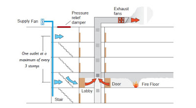 multiple  injection ,stair pressurization