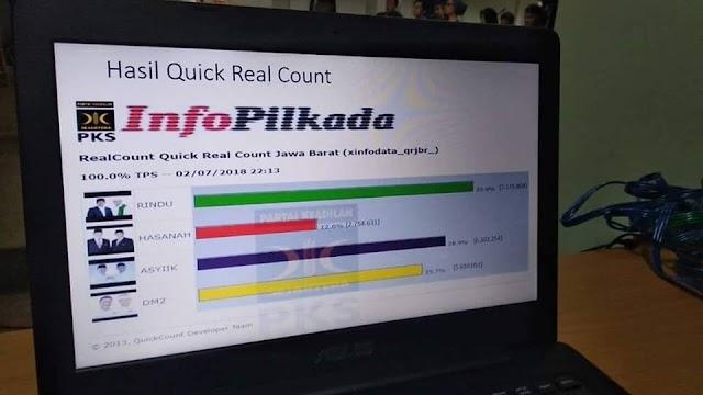 Real Count PKS Jawa Barat, Pasangan Rindu Menang