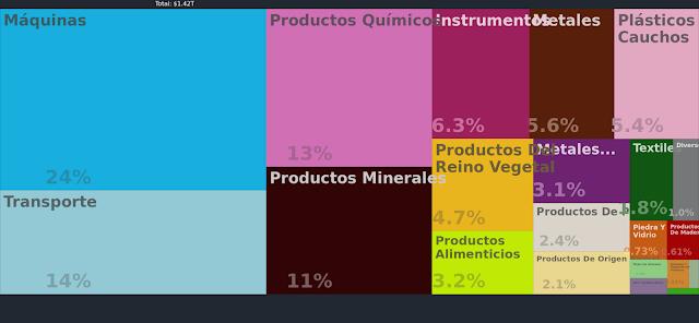 Exportaciones de los Estados Unidos 2013