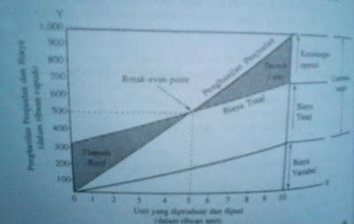 Garis biaya tetap digambarkan dengan garis biaya variabel