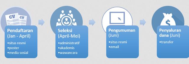 Beasiswa 3B AFIM S1 untuk Mahasiswa Indonesia (PTN) 2016/2017