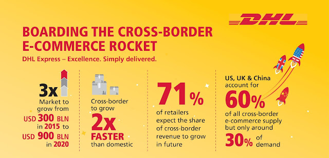 Boarding the cross-border e-commerce rocket