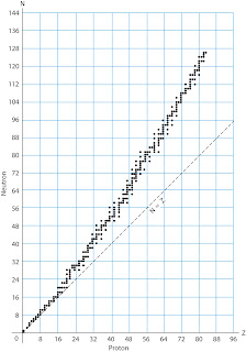 Gambar grafik segre/ segre chart