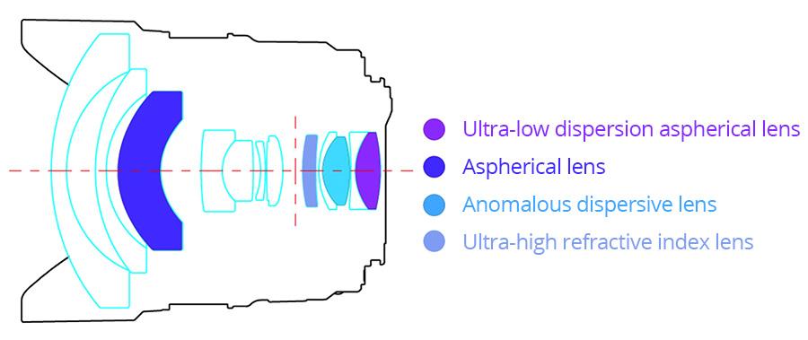Оптическая схема объектива Yongnuo YN 14mm f/2.8