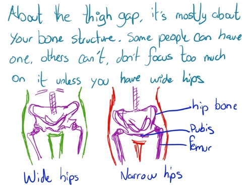 Body Belief : Thigh Gap - The New Mis-Measure of Teens