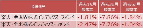 楽天・全世界株式と楽天・全米株式の騰落率比較