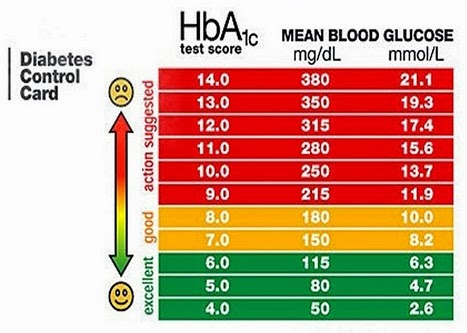 High blood glucose levels dangerous, low carb no carb diet ...