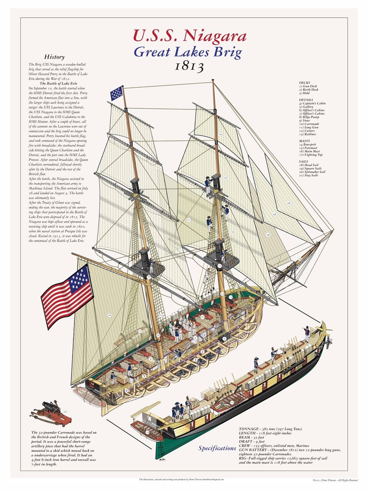 Uss Constitution Diagram Est Smoke Detector Wiring Naval Analyses Infographics 18 Age Of Sail Warships
