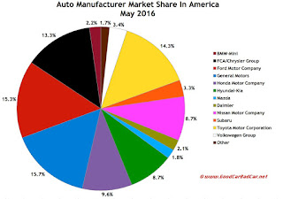 USA auto industry market share chart May 2016